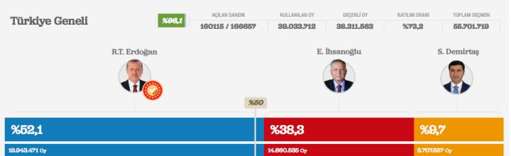 Erdogan wins Turkey's presidential election