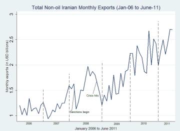 Iran non-oil exports