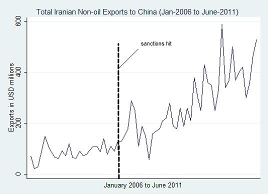 Iran-China exports
