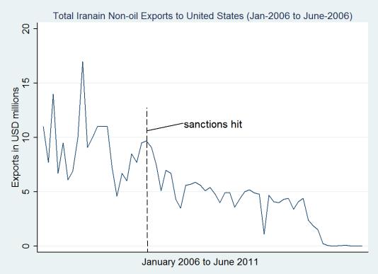 Iran-US exports