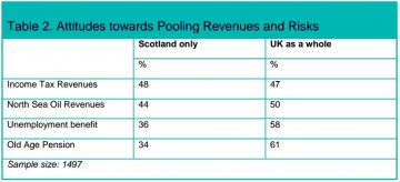 ScotCen survey of Scottish social attitudes - pooling risk and revenues