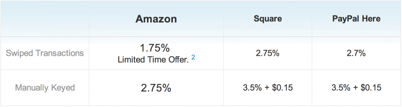 Amazon Local register vs Square vs Paypal