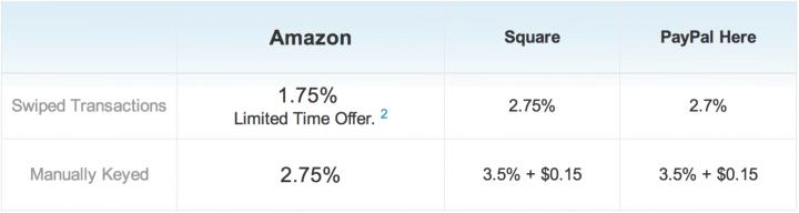 Amazon Local register vs Square vs Paypal