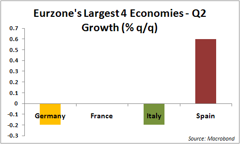 RBS Eurozone