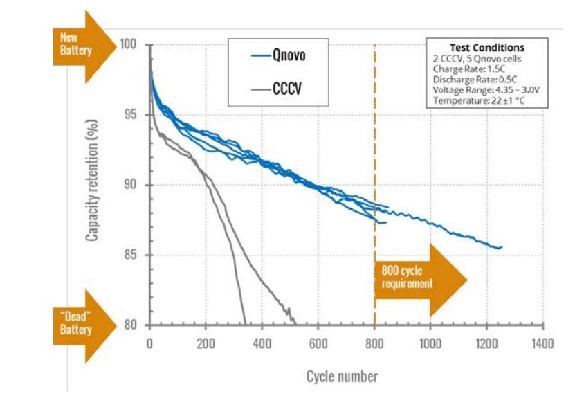 qnovo battery fast charging