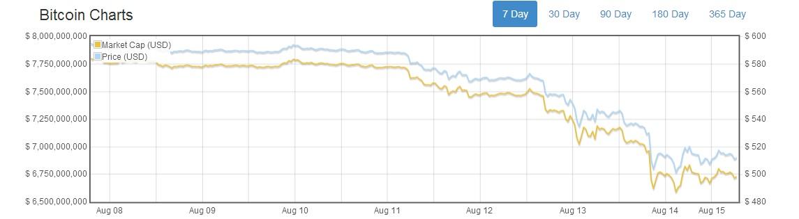 bitcoin price crash
