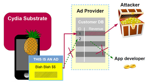 iOS Jailbreak: AdThief Malware Found Hijacking Ad Revenue from 75,000 Infected Devices