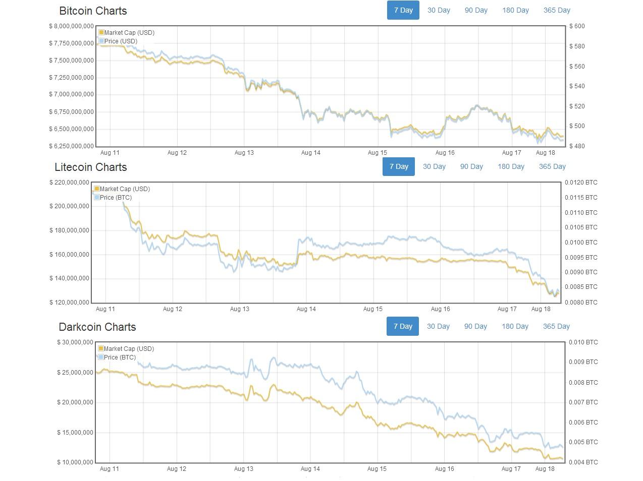 bitcoin litecoin darkcoin price