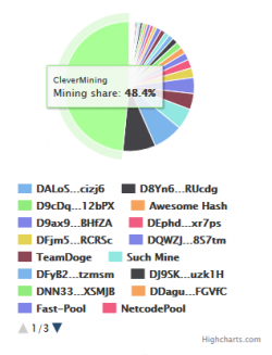 clevermining dogecoin