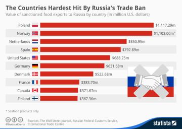 Russia trade ban chart