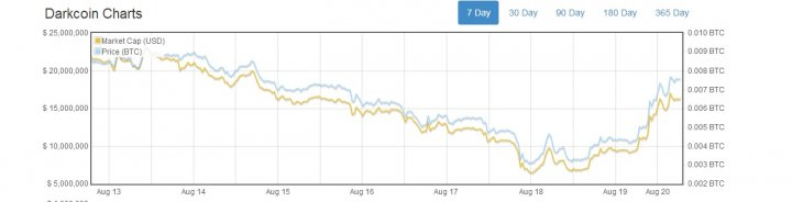 darkcoin price bitcoin cryptocurrency