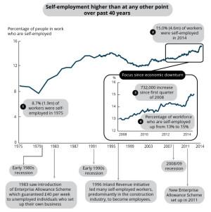 Self-employment trend