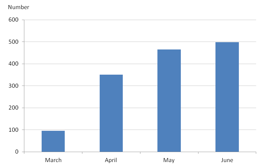 Same-sex marriage by month