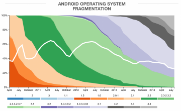 Android Software Fragmentation