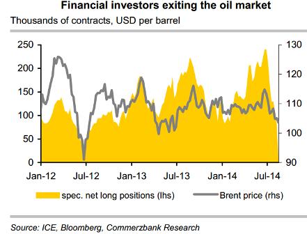 Financial Investors Exiting Oil Market