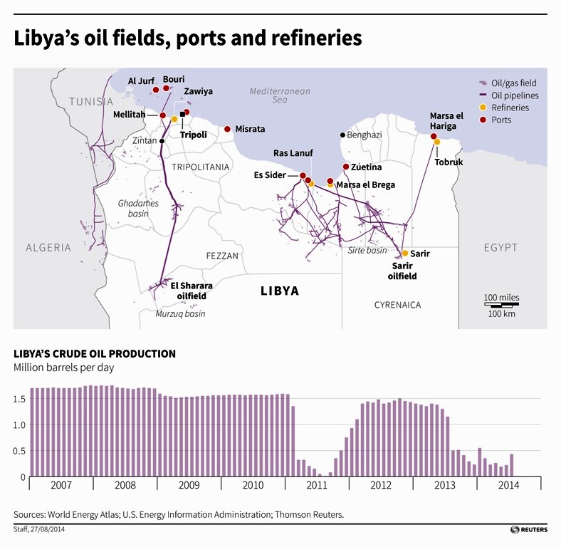 Libya Oilfields, Ports and Refineries