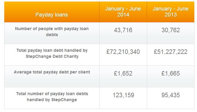 stepchange payday loan hardship