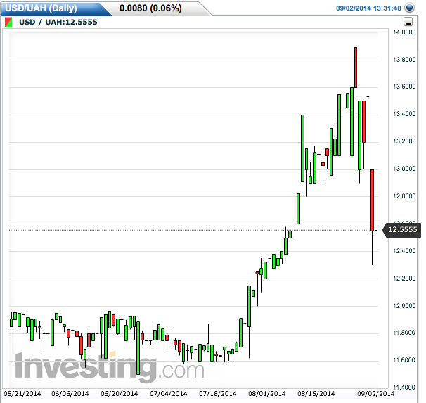 The recent rise in hryvnia