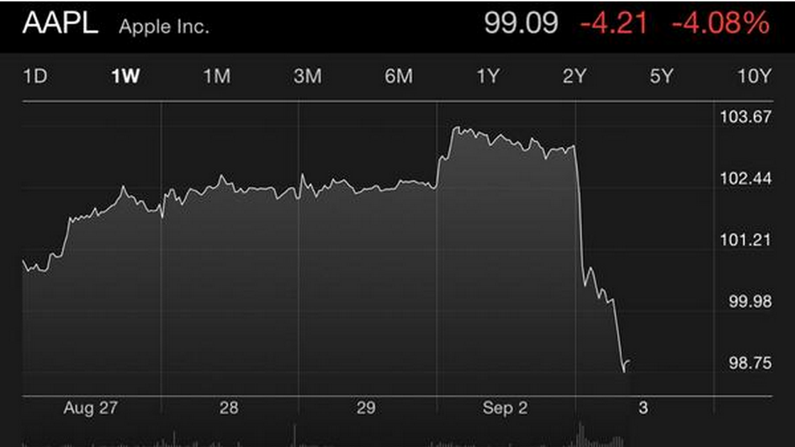 Apple Share Price Drops