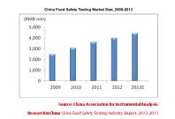 Food sanitation statistics in China