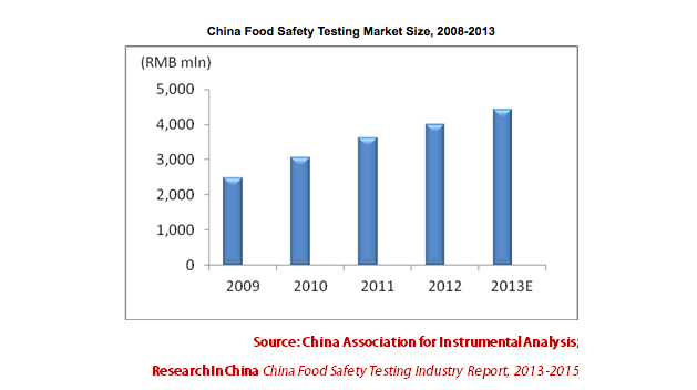 Food sanitation statistics in China