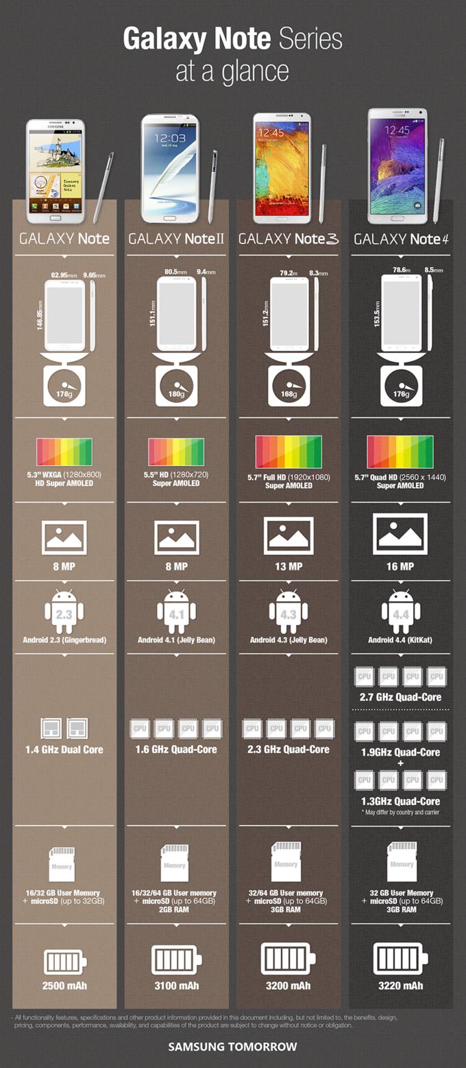 Samsung Galaxy Note 4 vs Note 3 vs note 2 vs note
