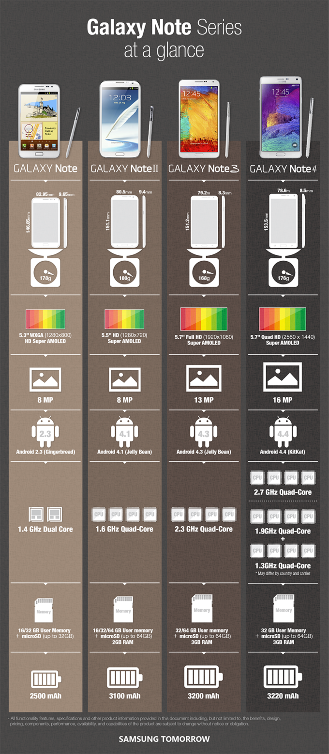 Samsung Galaxy Note 4, Note 3, Note 2 and Note Compared in an Infographic