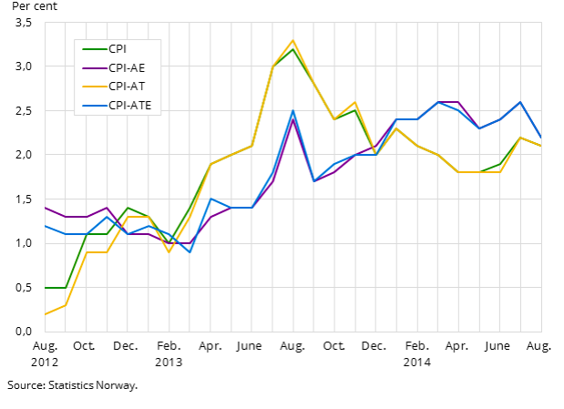 Norway inflation