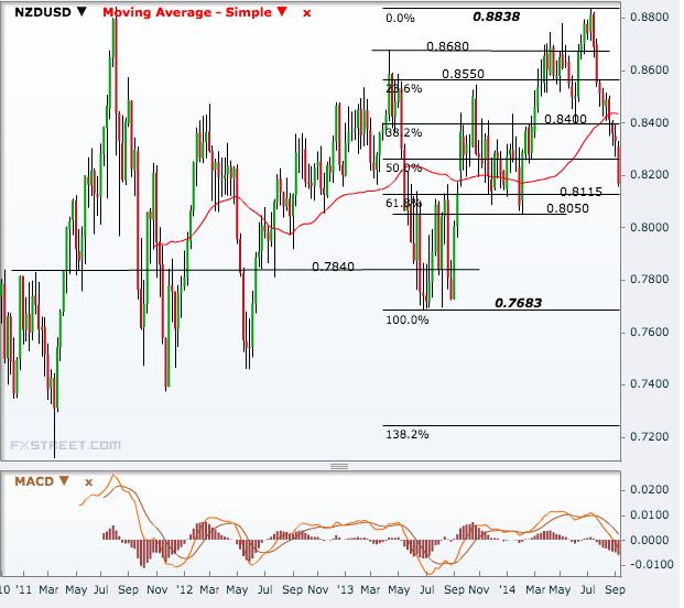 NZD/USD Weekly
