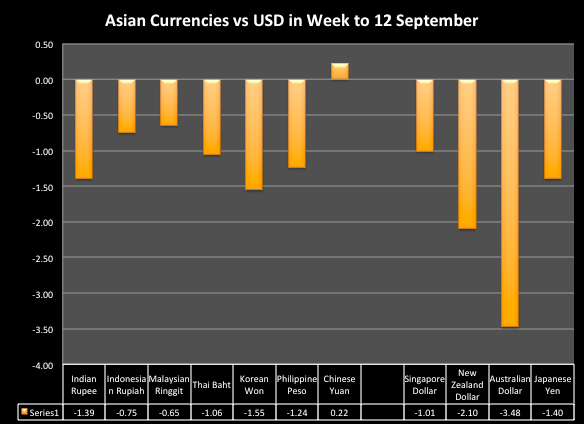 Asian Currencies vs USD