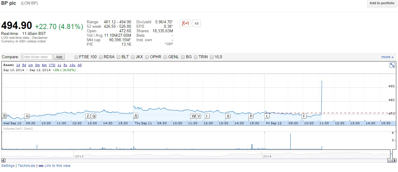 BP shares