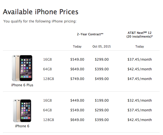 iPhone 6 Upgrade Eligibility: How to Check Your Status Before Pre-Ordering Apple's New Phone
