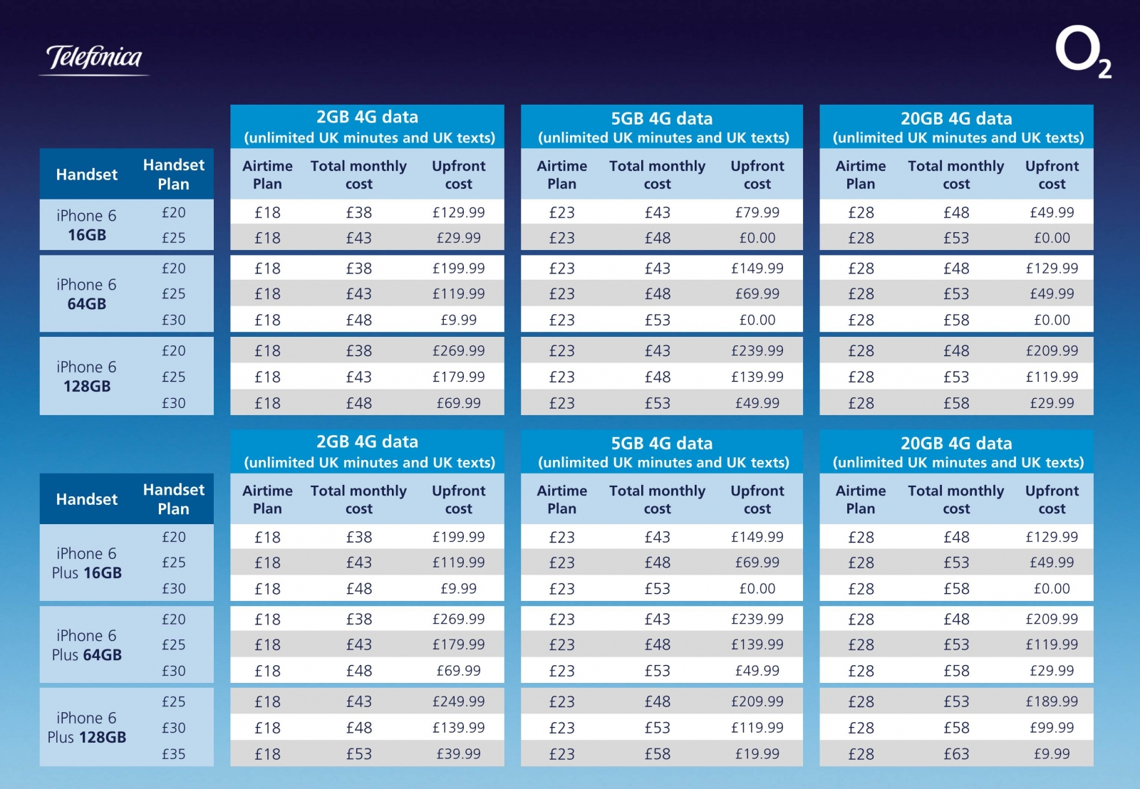 O2's handy iPhone 6 / iPhone 6 Plus pricing table