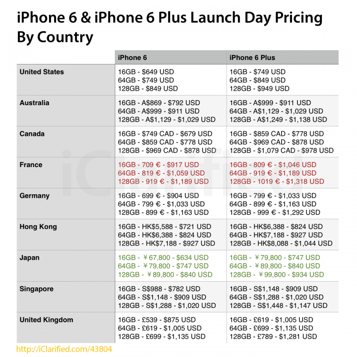 iPhone 6 Launching in More Countries on 26 September, Countrywise Launch Day Pricing Revealed [PRICE CHART]