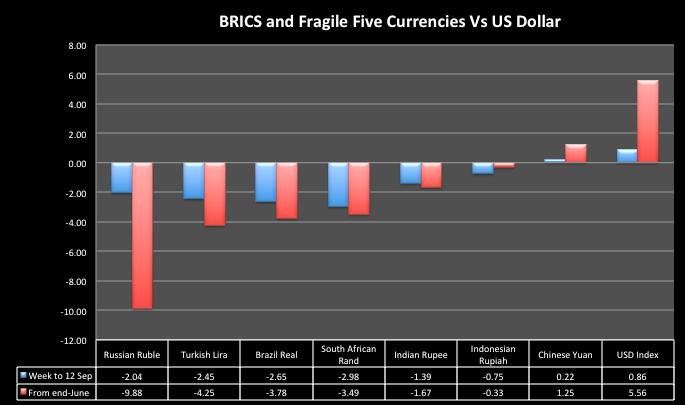 BRICS and 'Fragile Five' Currencies vs US Dollar