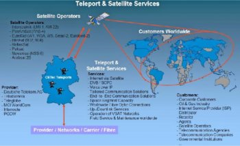 A diagram explaining how satellite communications work