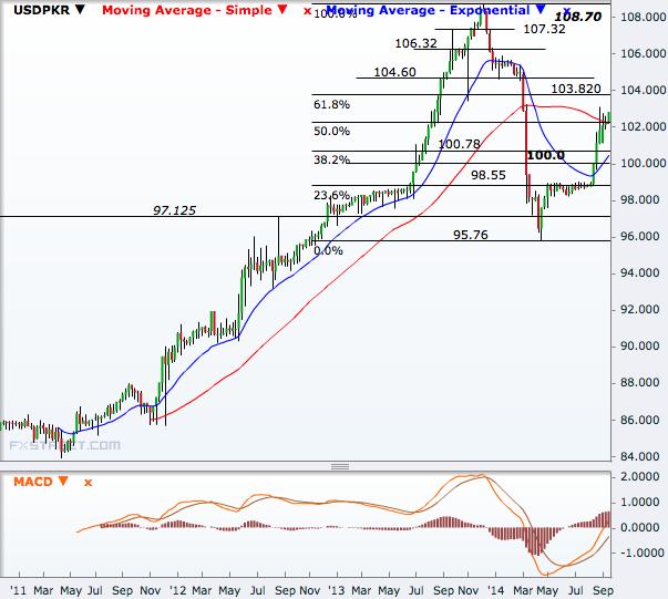 USD/PKR,