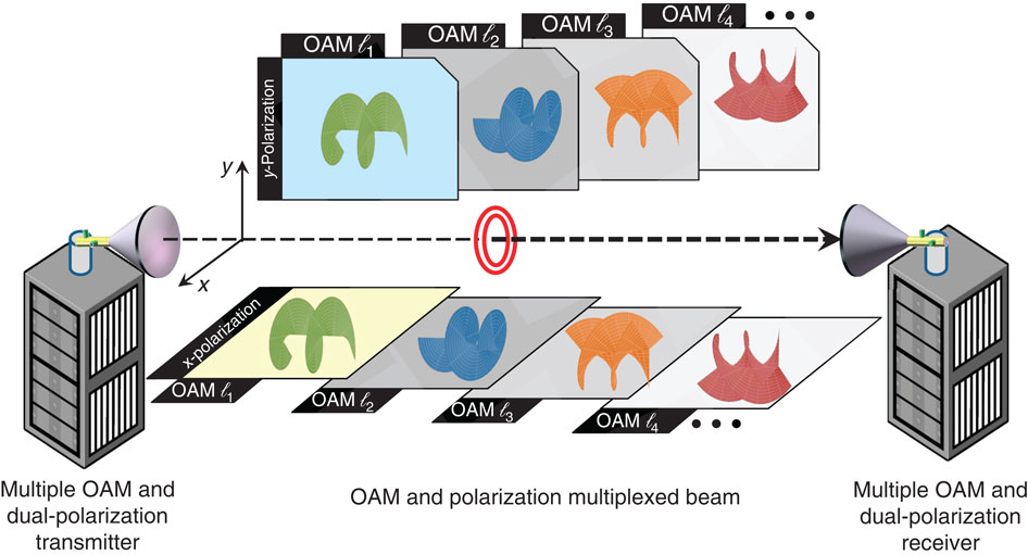 A diagram demonstrating high-capacity millimetre wave communications by twisting radio beams