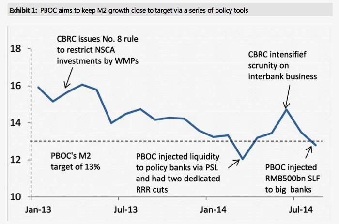 Morgan Stanley PBoC Injections