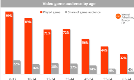 Video games by age