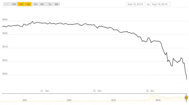 bitcoin price crash chart