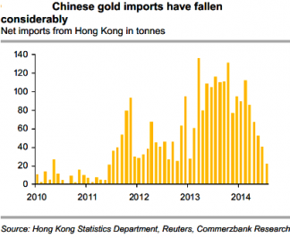 Chinese Gold Imports