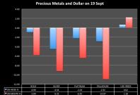 Precious metals on 19 September