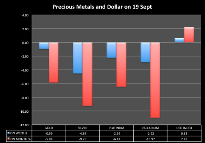Precious metals on 19 September