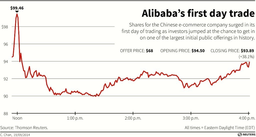 Alibaba NYSE Debut