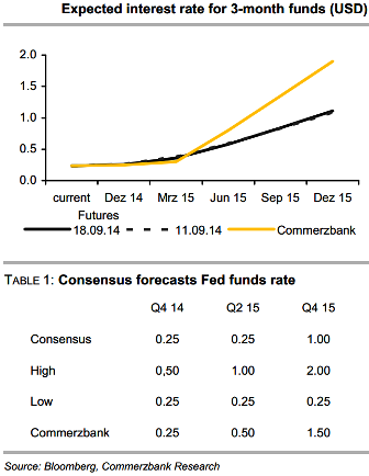 US Rates Forecast