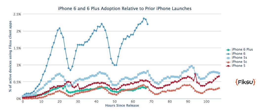 iphone 6 sales