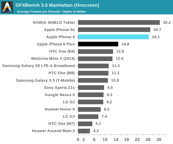 iPhone 6 and iPhone 6 Plus Beat Rivals in New Benchmarks