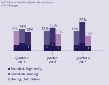 Skills shortage worries