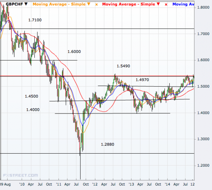 GBP/CHF Weekly